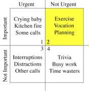 A priority matrix table